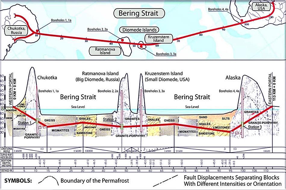 Die Pläne sehen 4 Bohrlöcher vor, die in die Granitfelsen getrieben werden und von wo aus Arbeitsstationen die Tunnel bohren sollten. Die beiden Insel Ratmanova und Kruzenstern bilden Zwischenstationen für die geologisch herausfordernden Arbeiten.